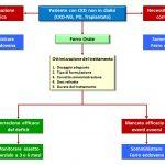 Figura 1. Algoritmo di trattamento della terapia marziale nel paziente con CKD non in dialisi