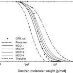 Figura 2 - Profilo di sieving