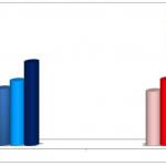 Figura 2 - Raggiungimento dei target terapeutici proposti dalle linee guida KDIGO per i valori di fosforemia nella popolazione di pazienti in DP (Kong, Necosad e Canadian study) e nella popolazione di pazienti in HD (DOOPS, COSMOS, FARO)