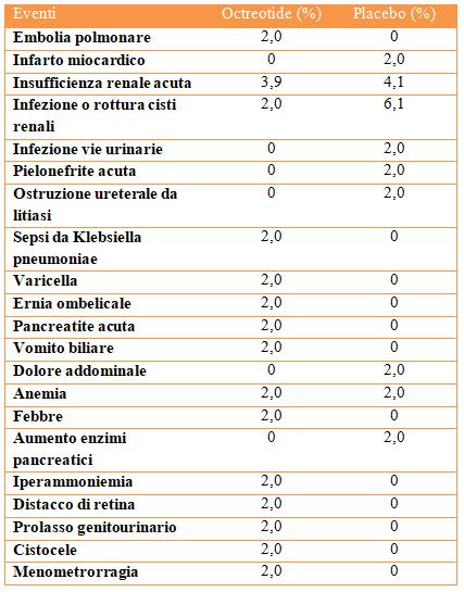 Tabella III: effetti collaterali gravi dell'Octreotide riscontrati nello studio ALADIN 2