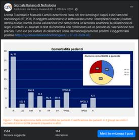 Figura 5: Screenshot di un post pubblicato in ottobre 2020 e che ha raggiunto 1584 persone