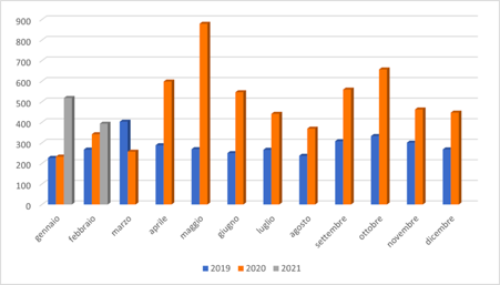 Figure 6: Website visits coming from PubMed divided by month, comparison 2019-2021