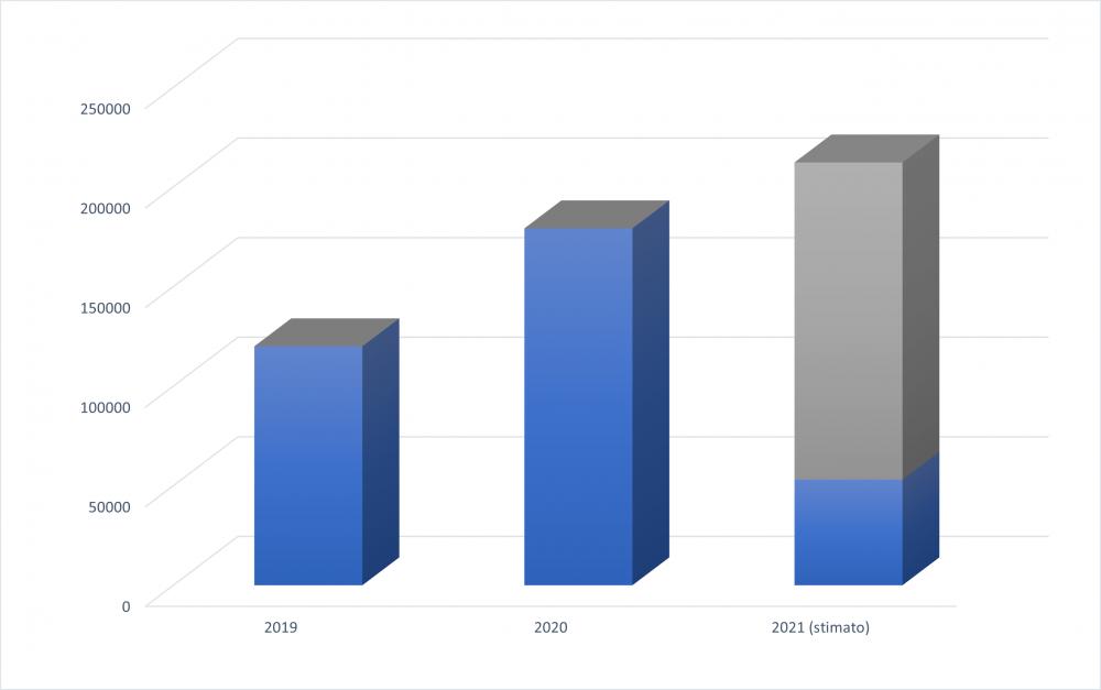 Figura 2: Utenti totali del sito web del GIN nel 2019, 2020 e 2021 (la stima per quest'anno è basata sui dati del primo trimestre). Fonte dati: Google Analytics
