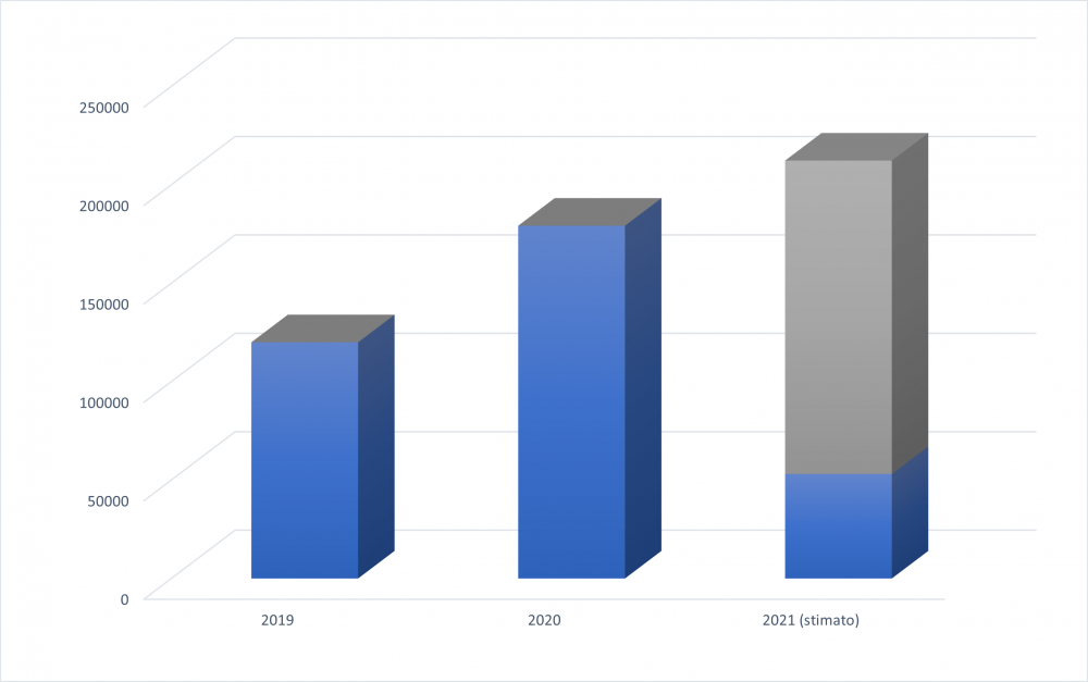 Figure 2: Total website users in 2019, 2020 and 2021 (the estimate for 2021 is based on the data available for January-March). Data: Google Analytics