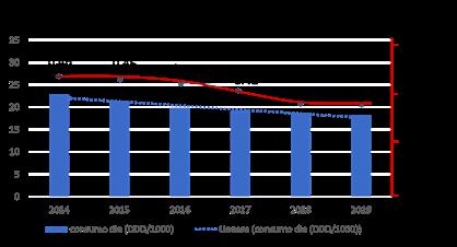 Trend (2014-2019) del consumo annuo di FANS