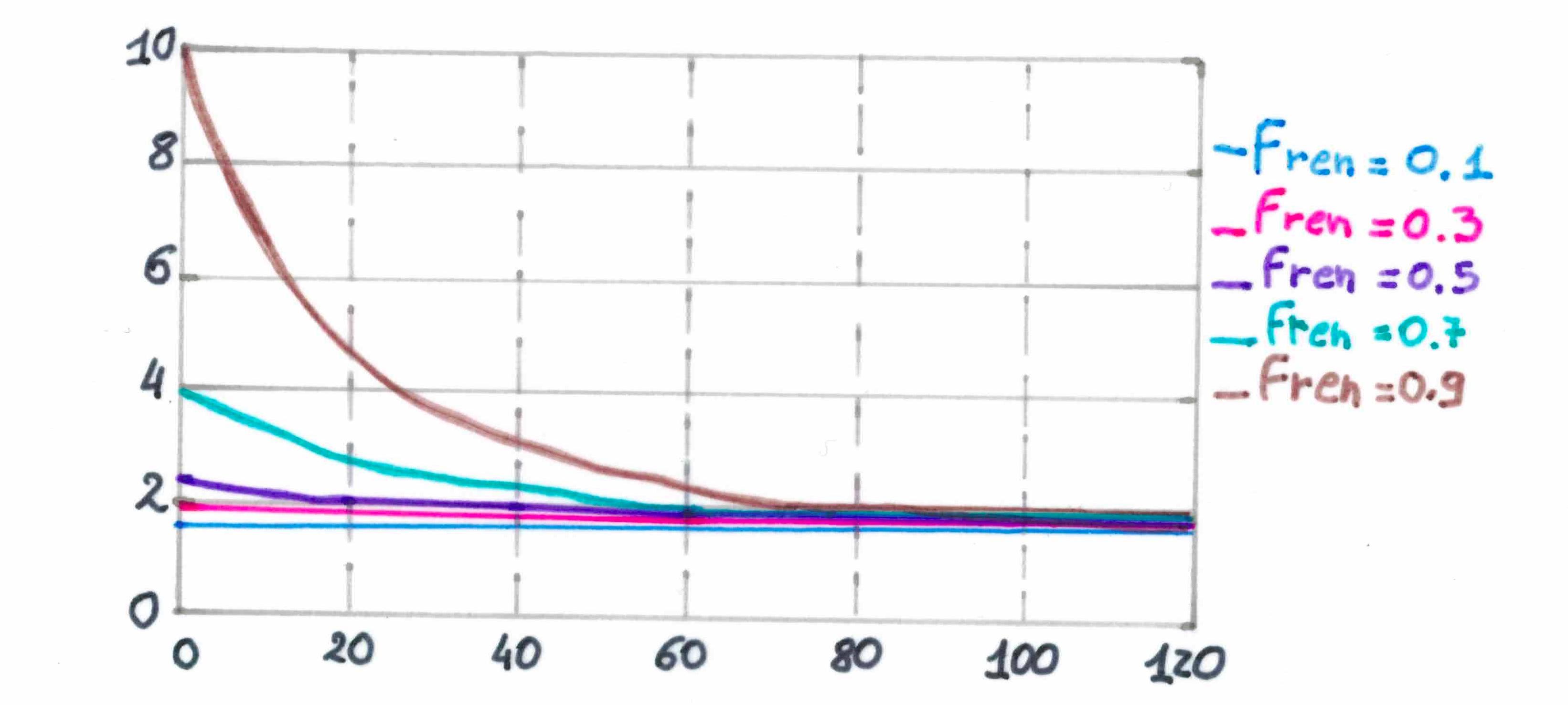 Fig: Emivita (T1/2) e funzione renale (f ren) [3].