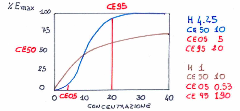 Fig. Curva sigmoidea di concentrazione/ effetto (3)
