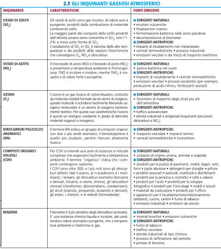 Caratteristiche e fonti emissive degli inquinanti gassosi