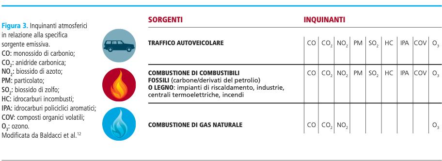Inquinanti atmosferici classificati in base alla sorgente emissiva