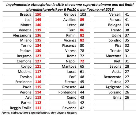 superamento dei limiti giornalieri per PM10 in varie città Italiane